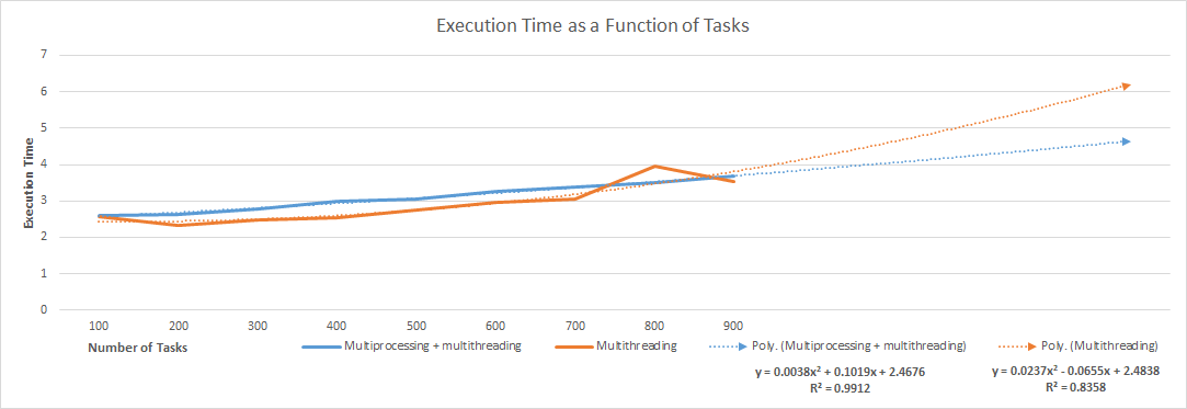 Execution time as a function of tasks