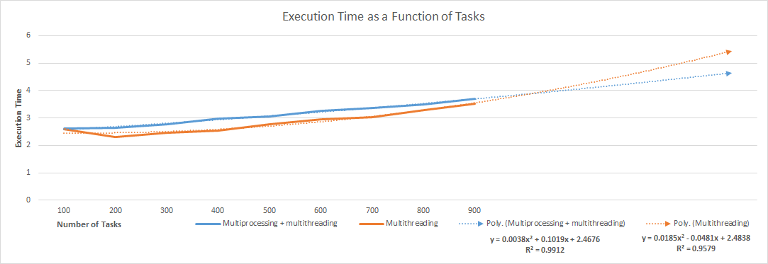 Normalized execution time as a function of tasks